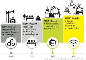 ilustración que muestra las cuatro revoluciones industriales que ha vivido la humanidad
