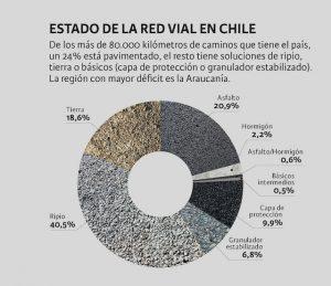 gráfico que muestra de qué material está hecha la red cial chilena