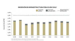 gráfico de barras de inversión en infraestructura pública en Chile