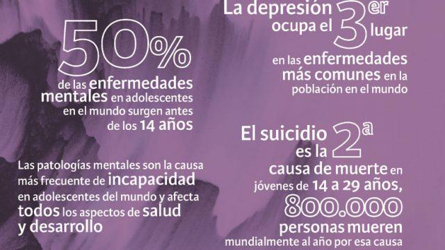 Salud Mental: cifras planetarias