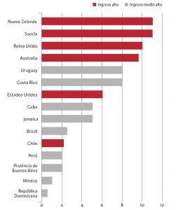 gráfico que muestra el financiamiento de la salud mental en Chile