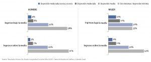 Gráficos que muestran la vulnerabilidad según sexo e ingreso per capita