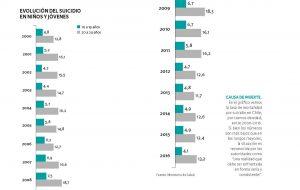 gráfico que muestra las tasas de suicidio juvenil en Chile