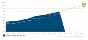 gráfico que muestra el porcentaje de usuarios de internet en chile por años
