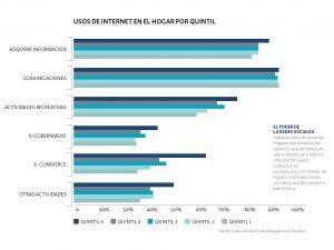 gráfico que muestra el uso del internet en hogar por quintil