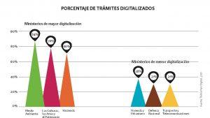 gráfico que muestra el porcentaje de trámites digitalizados