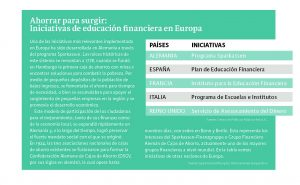cuadro que muestra iniciativas de educación financiera en europa