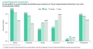 gráfico que muestra el comportamiento financiero de los chilenos