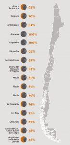 fases del eclipse segun regiones de Chile