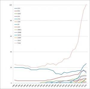 el gráfico muestra el aumento de alumnos en la carreras asociadas a Astronomía por año y universidades