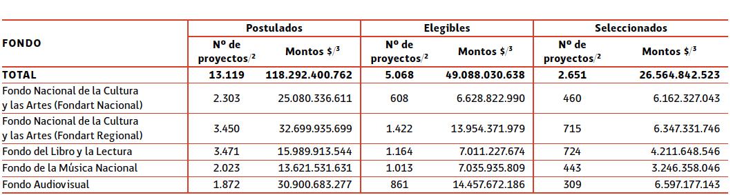 Número y montos de proyectos postulados, elegibles y seleccionados, según fondos concursables del Consejo Nacional de la Cultura y las Artes (cnca). 2017