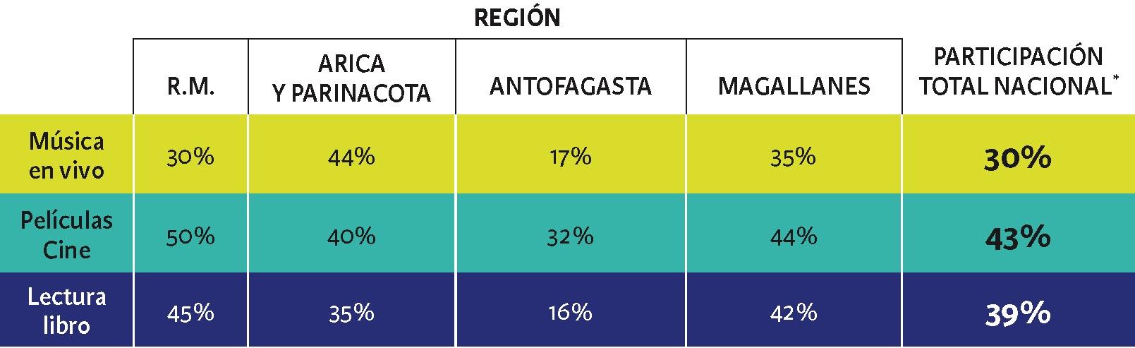 La cultura en la ciudadanía (tablas 2 y 3)