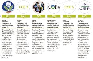recuadro con cronologia de las COPs