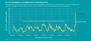 Gráfico que muestra la contaminación desde la revolución industrial