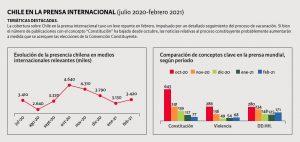 Gráficos que muestran la presencia de Chile en la prensa internacional