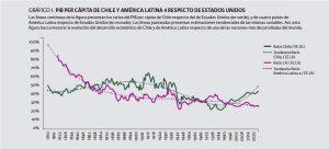 Gráfico que muestra el PIB per cápita de América Latina respecto a Estados Unidos