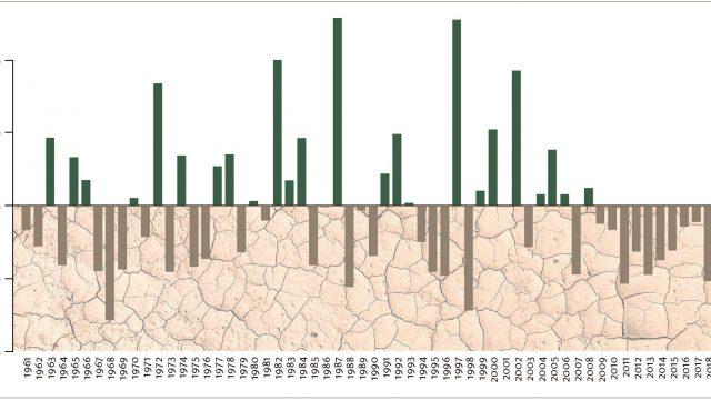 Anomalía porcentual de precipitaciones en Santiago (Figura 1)