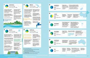 Infografía sobre Regulación constitucional del Agua en el mundo 2
