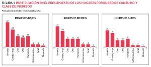 GRÁFICOS QUE MUESTRAN PARTICIPACIÓN EN EL PRESUPUESTO DE LOS HOGARES POR RUBRO DE CONSUMO Y CLASE DE INGRESOS