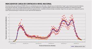 GRÁFICO INDICADOR DE CARGA DE CONTAGIOS A NIVEL NACIONAL