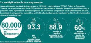 Recuadro con cifras sobre la realidad de los campamentos en Chile