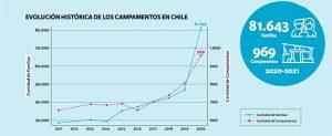 Recuadro que muestra la evolución histórica de los campamentos en Chile